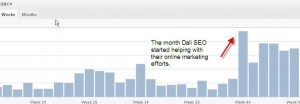 One of my client's changes in traffic after implementing SEO