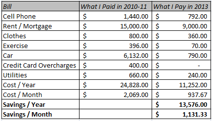 The differences in my expenses between 2010-11 and 2013.