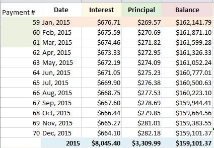 amoritization schedule how to retire early 1