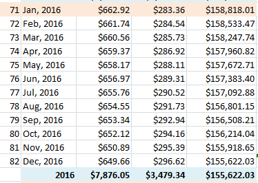 amoritization schedule how to retire early 2